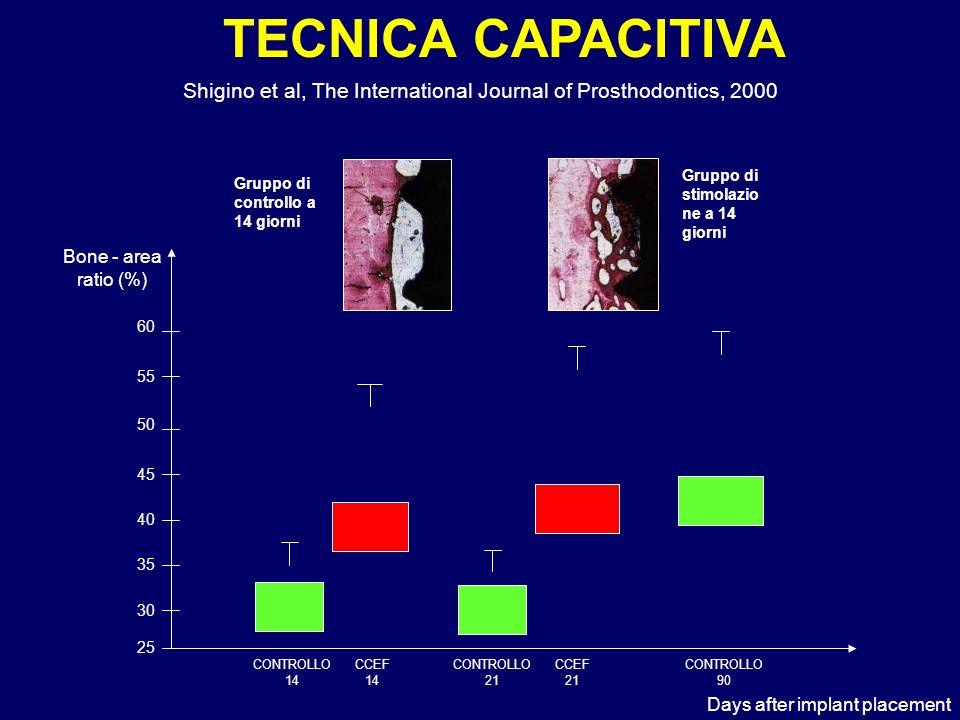 30 35 40 45 50 55 60 25 CONTROLLO 14 CCEF 14 CONTROLLO 21 CCEF 21 CONTROLLO 90 TECNICA CAPACITIVA Shigino et al, The International Journal of Prosthod