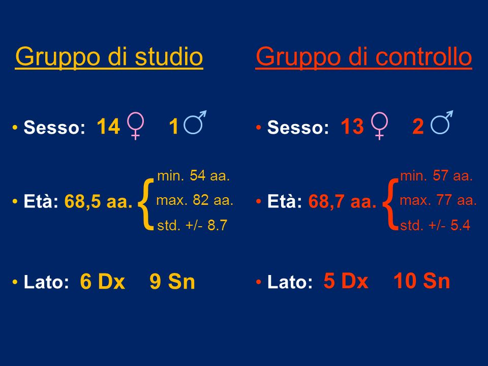 Gruppo di studioGruppo di controllo Sesso: 68,5 aa. 6 Dx 9 Sn min. 54 aa. max. 82 aa. std. +/- 8.7 Età: Lato: 14 1 { Sesso: 68,7 aa. 5 Dx 10 Sn min. 5