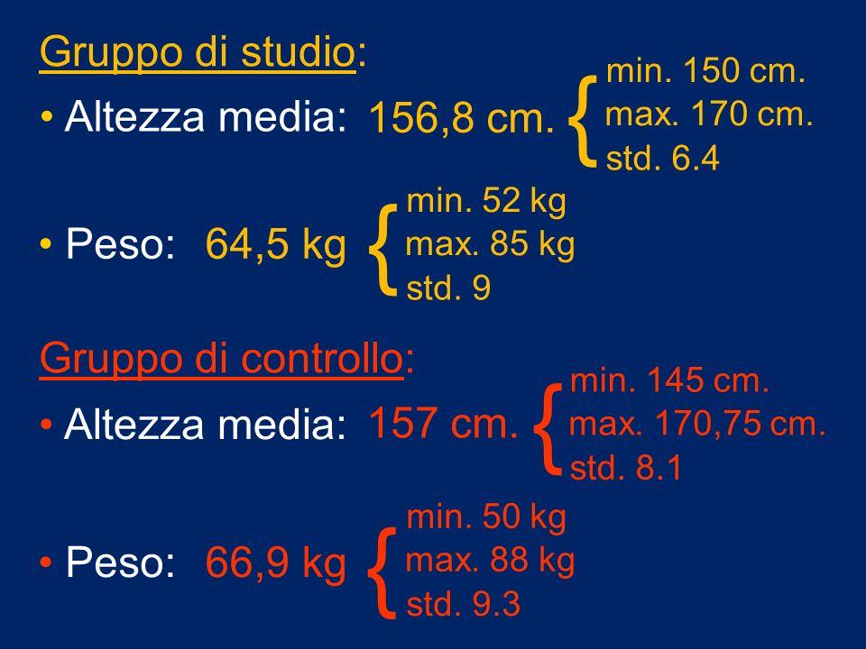 156,8 cm. min. 150 cm. max. 170 cm. std. 6.4 { 64,5 kg min. 52 kg max. 85 kg std. 9 { Peso: Altezza media: 157 cm. min. 145 cm. max. 170,75 cm. std. 8