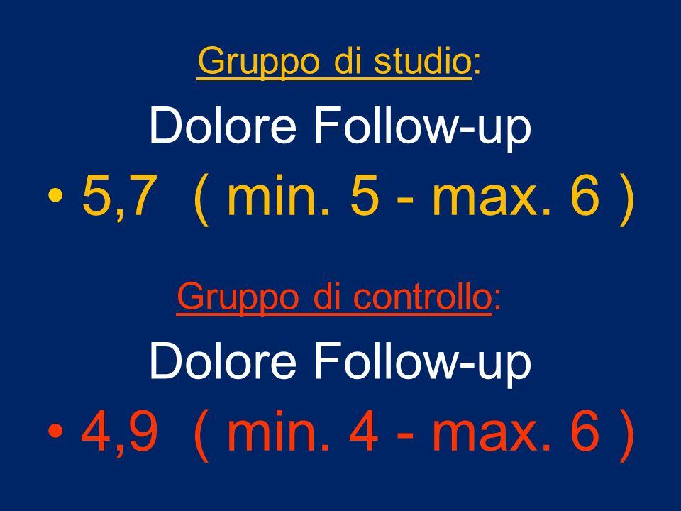 Gruppo di studio: Dolore Follow-up 5,7 ( min. 5 - max. 6 ) Gruppo di controllo: Dolore Follow-up 4,9 ( min. 4 - max. 6 )