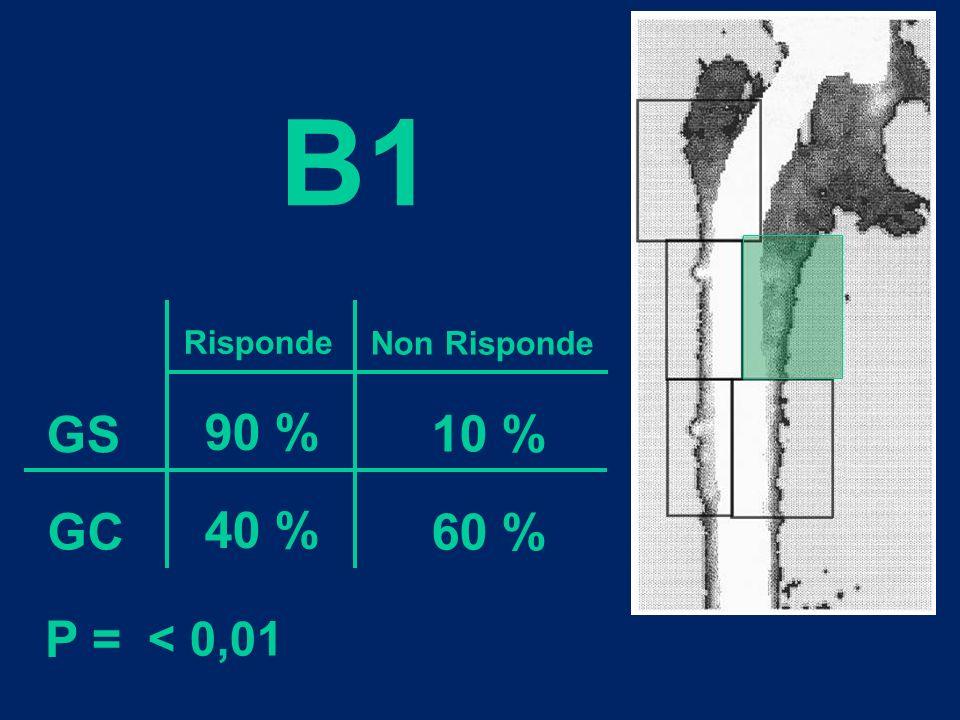 Risponde Non Risponde GS GC 90 % 40 % 10 % 60 % P = < 0,01 B1