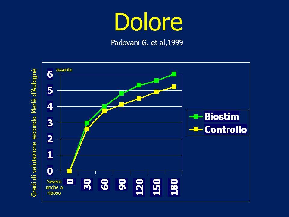 Padovani G. et al,1999 Dolore Gradi di valutazione secondo Merlè dAubignè assente Severo anche a riposo