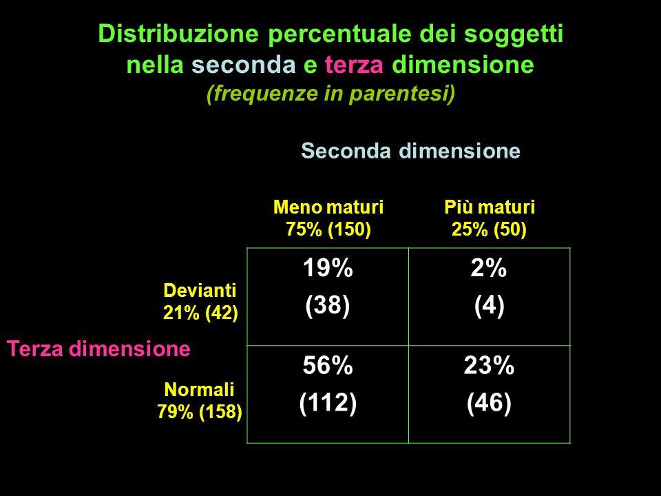 Distribuzione percentuale dei soggetti nella seconda e terza dimensione (frequenze in parentesi) Seconda dimensione Terza dimensione 19% (38) 2% (4) 5