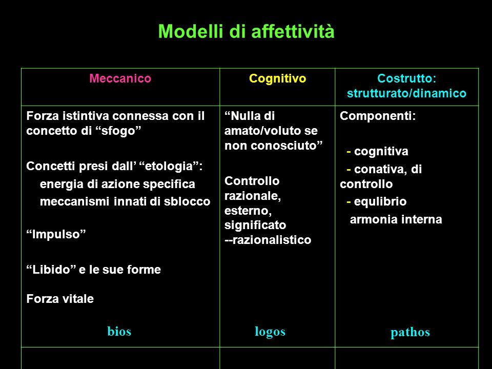 Modelli di affettività MeccanicoCognitivoCostrutto: strutturato/dinamico Forza istintiva connessa con il concetto di sfogo Concetti presi dall etologi