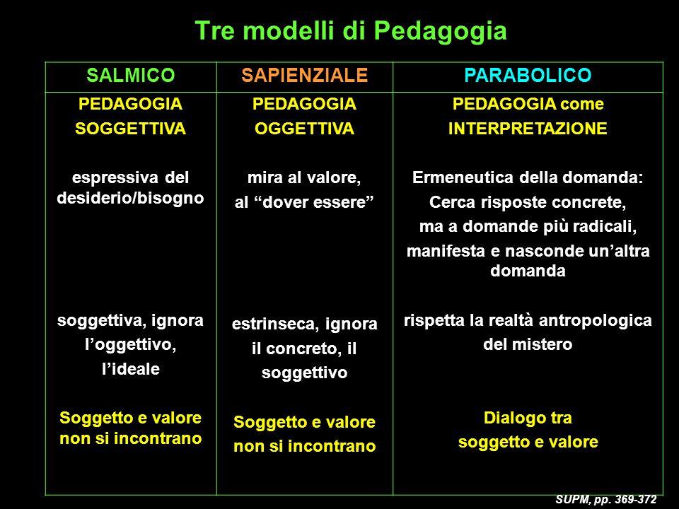 Tre modelli di Pedagogia SALMICOSAPIENZIALEPARABOLICO PEDAGOGIA SOGGETTIVA espressiva del desiderio/bisogno soggettiva, ignora loggettivo, lideale Sog