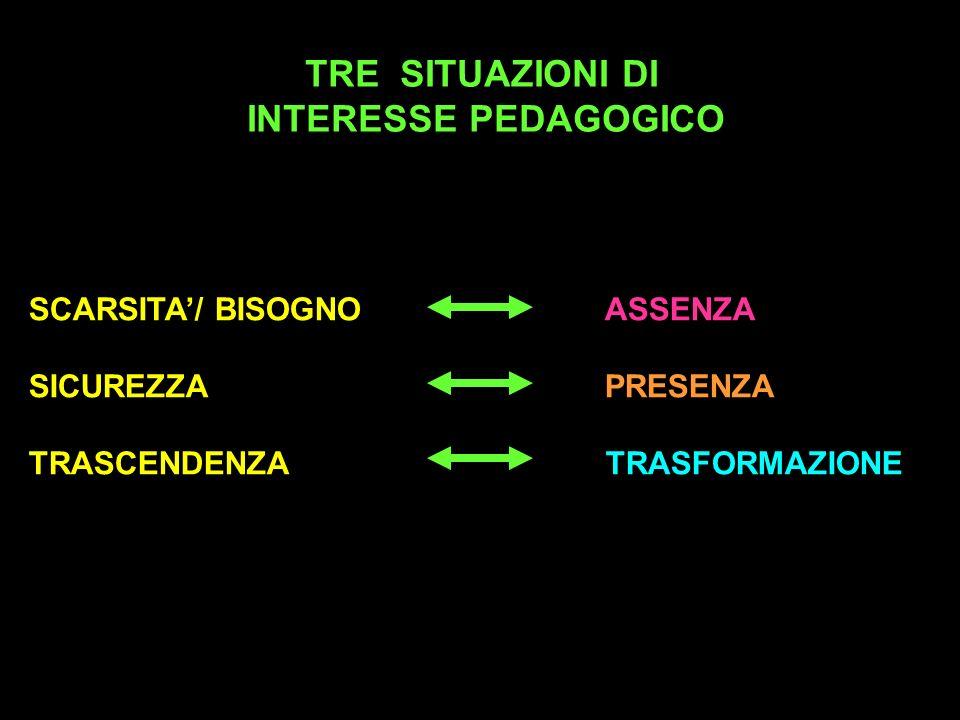 TRE SITUAZIONI DI INTERESSE PEDAGOGICO SCARSITA/ BISOGNOASSENZA SICUREZZAPRESENZA TRASCENDENZA TRASFORMAZIONE