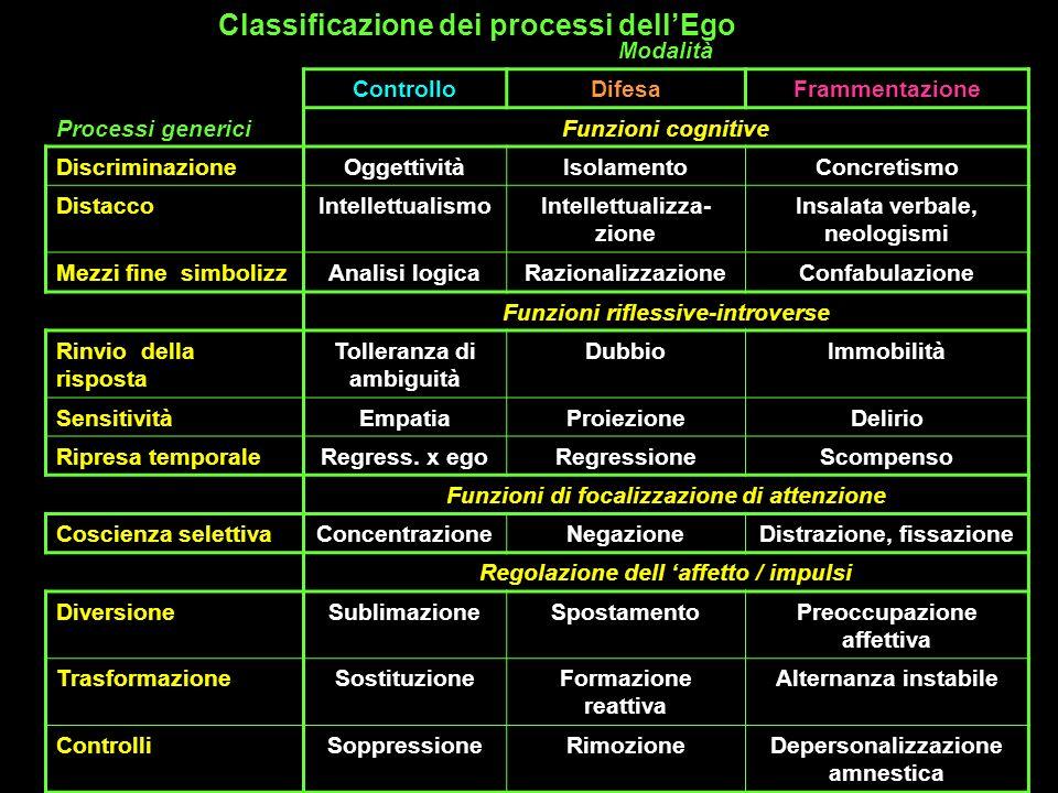 Classificazione dei processi dellEgo Processi generici Modalità ControlloDifesaFrammentazione Funzioni cognitive DiscriminazioneOggettivitàIsolamentoC
