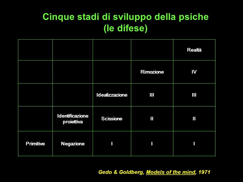 Realtà RimozioneIV IdealizzazioneIII Identificazione proiettiva ScissioneII PrimitiveNegazioneIII Gedo & Goldberg, Models of the mind, 1971 Cinque sta