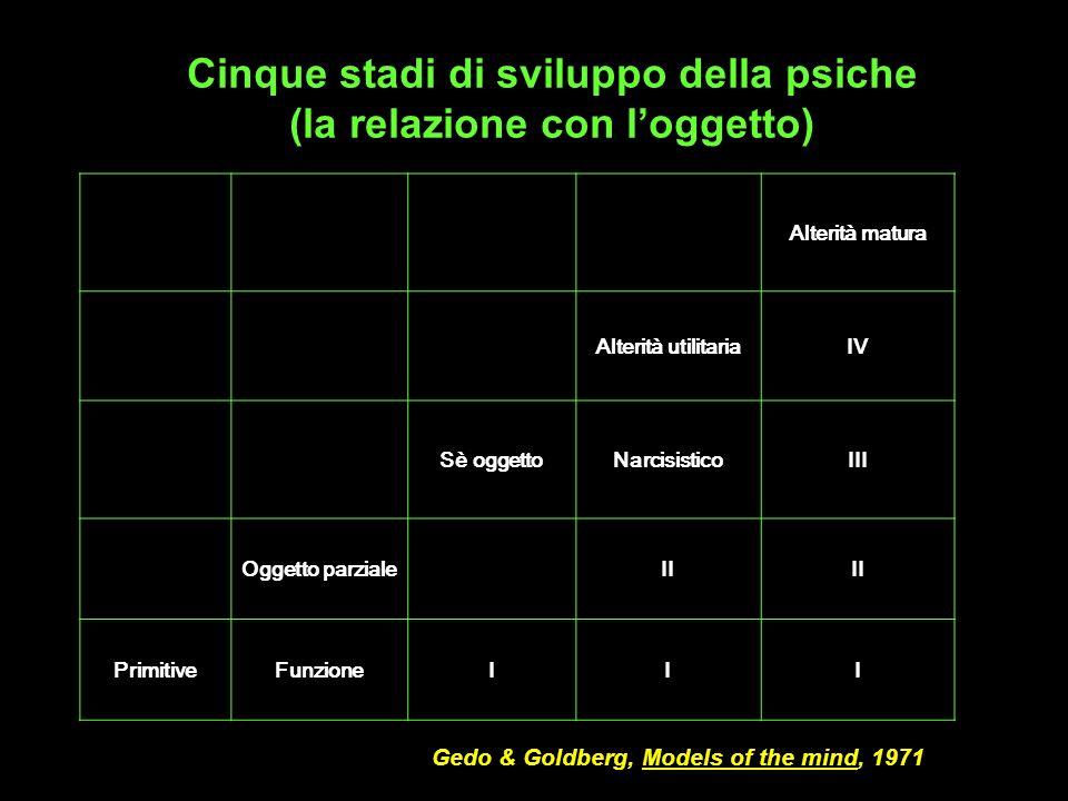Alterità matura Alterità utilitariaIV Sè oggettoNarcisisticoIII Oggetto parzialeII PrimitiveFunzioneIII Gedo & Goldberg, Models of the mind, 1971 Cinq