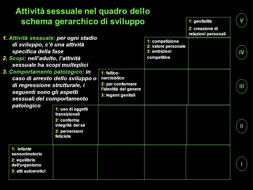 Attività sessuale nel quadro dello schema gerarchico di sviluppo 1: infante sensorimotorio 2: equilibrio dellorganismo 3: atti autoerotici 1: uso di o