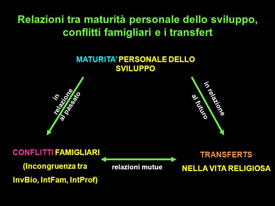 Relazioni tra maturità personale dello sviluppo, conflitti famigliari e i transfert MATURITA PERSONALE DELLO SVILUPPO TRANSFERTS NELLA VITA RELIGIOSA