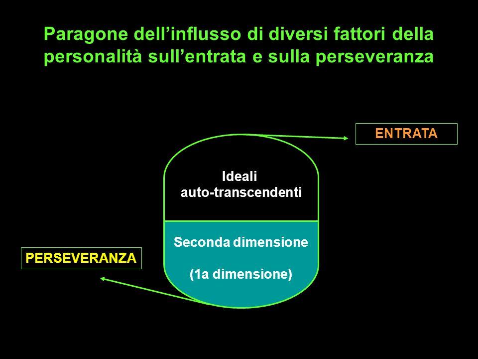 Paragone dellinflusso di diversi fattori della personalità sullentrata e sulla perseveranza Ideali auto-transcendenti Seconda dimensione (1a dimension