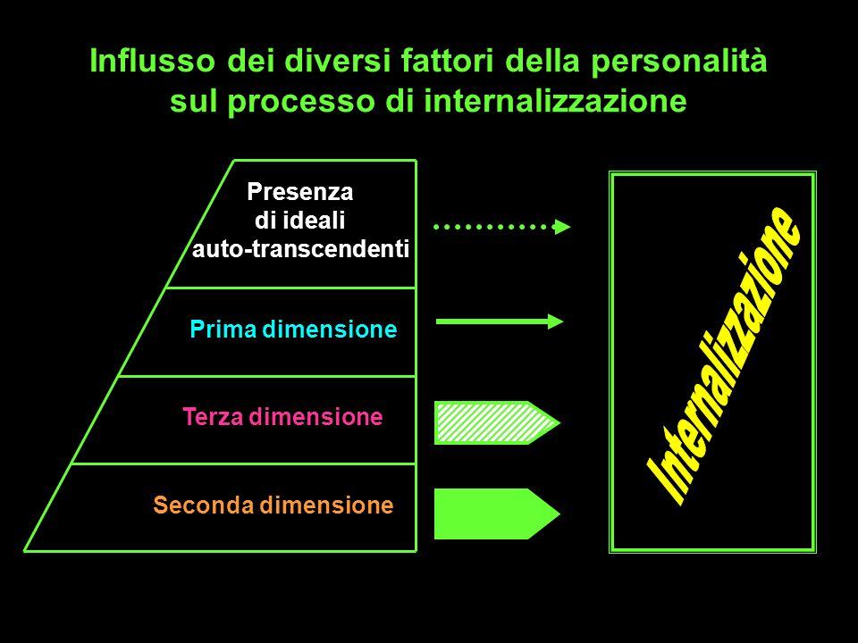 Influsso dei diversi fattori della personalità sul processo di internalizzazione Presenza di ideali auto-transcendenti Prima dimensione Terza dimensio