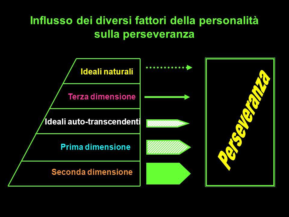 Influsso dei diversi fattori della personalità sulla perseveranza Ideali naturali Terza dimensione Ideali auto-transcendenti Seconda dimensione Prima