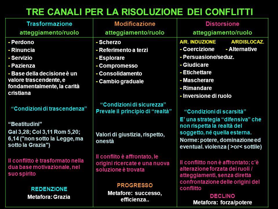 TRE CANALI PER LA RISOLUZIONE DEI CONFLITTI Trasformazione atteggiamento/ruolo Modificazione atteggiamento/ruolo Distorsione atteggiamento/ruolo - Per
