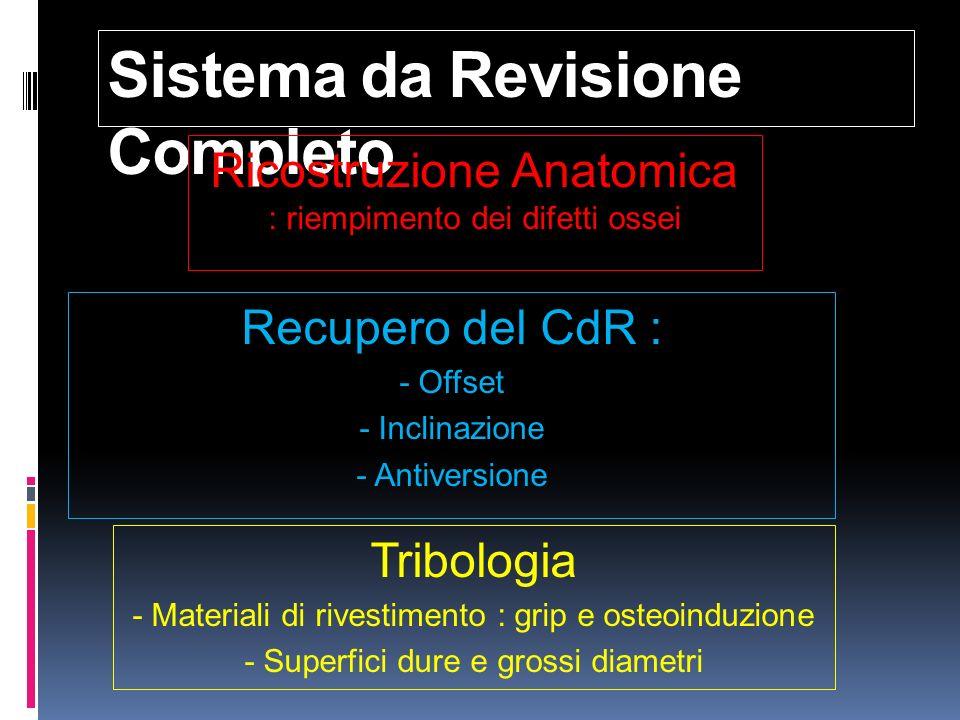 Sistema da Revisione Completo Recupero del CdR : - Offset - Inclinazione - Antiversione Ricostruzione Anatomica : riempimento dei difetti ossei Tribol