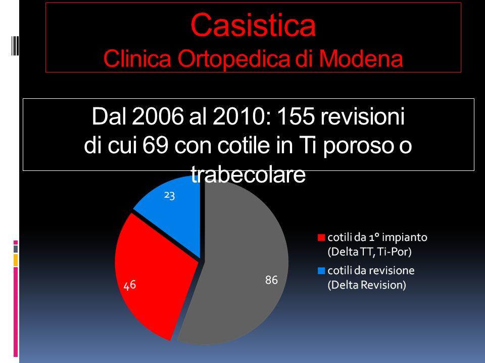 Casistica Clinica Ortopedica di Modena Dal 2006 al 2010: 155 revisioni di cui 69 con cotile in Ti poroso o trabecolare