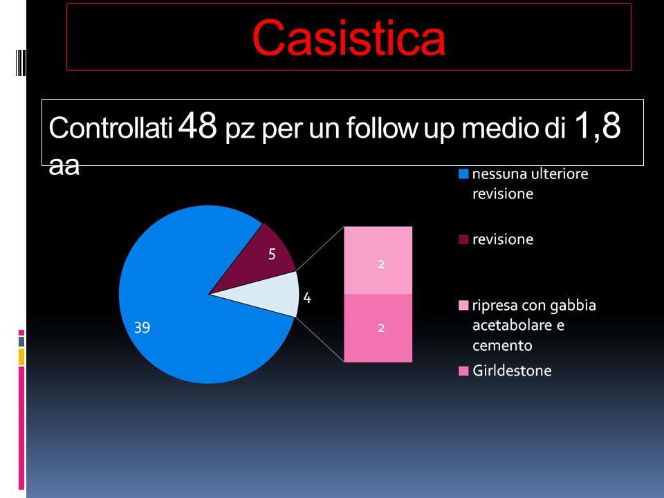 Casistica Controllati 48 pz per un follow up medio di 1,8 aa