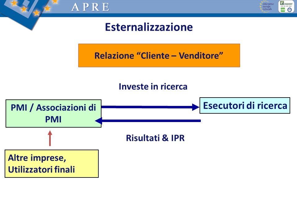Esternalizzazione PMI / Associazioni di PMI Esecutori di ricerca Investe in ricerca Risultati & IPR Altre imprese, Utilizzatori finali Relazione Clien