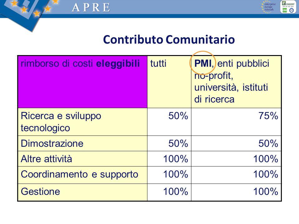 Contributo Comunitario rimborso di costi eleggibilituttiPMI, enti pubblici no-profit, università, istituti di ricerca Ricerca e sviluppo tecnologico 5
