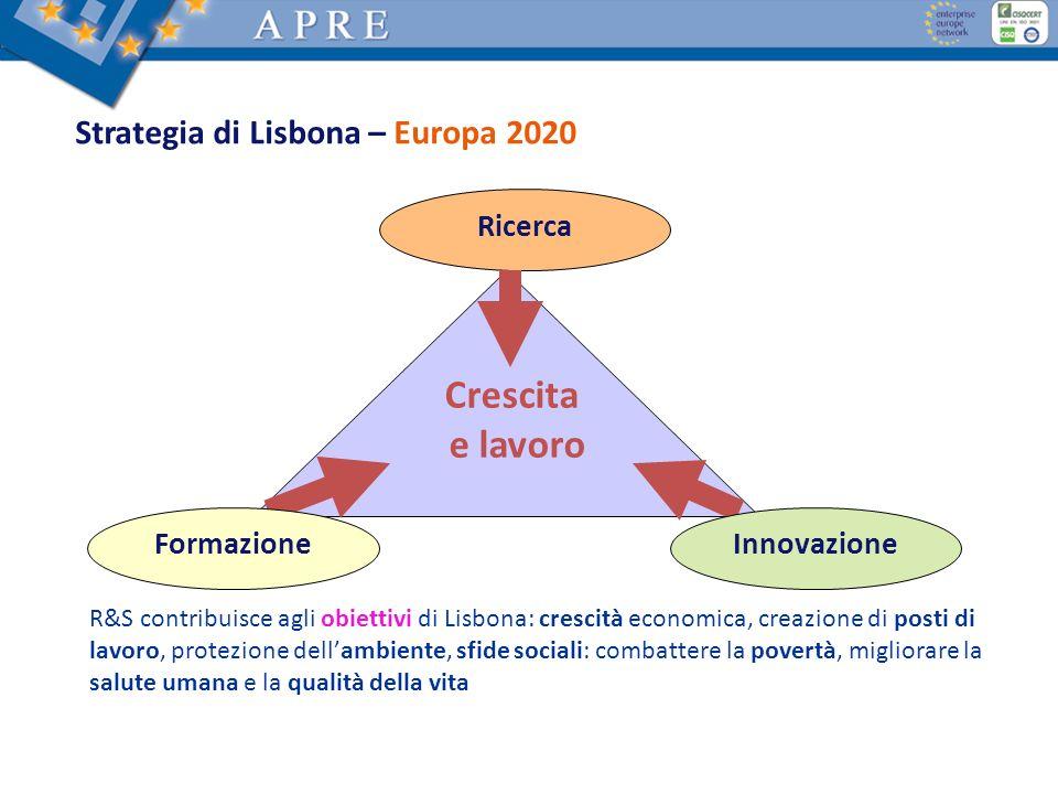 Strategia di Lisbona – Europa 2020 Ricerca Crescita e lavoro FormazioneInnovazione R&S contribuisce agli obiettivi di Lisbona: crescità economica, cre