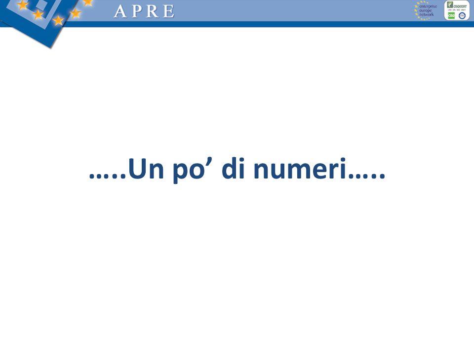 …..Un po di numeri…..