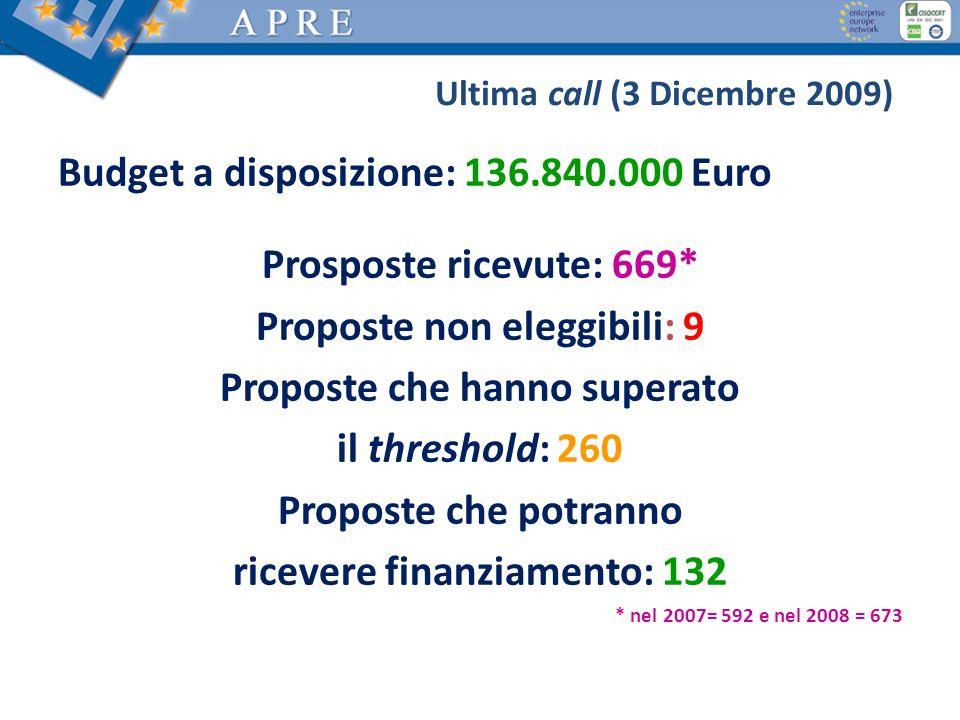 Ultima call (3 Dicembre 2009) Budget a disposizione: 136.840.000 Euro Prosposte ricevute: 669* Proposte non eleggibili: 9 Proposte che hanno superato