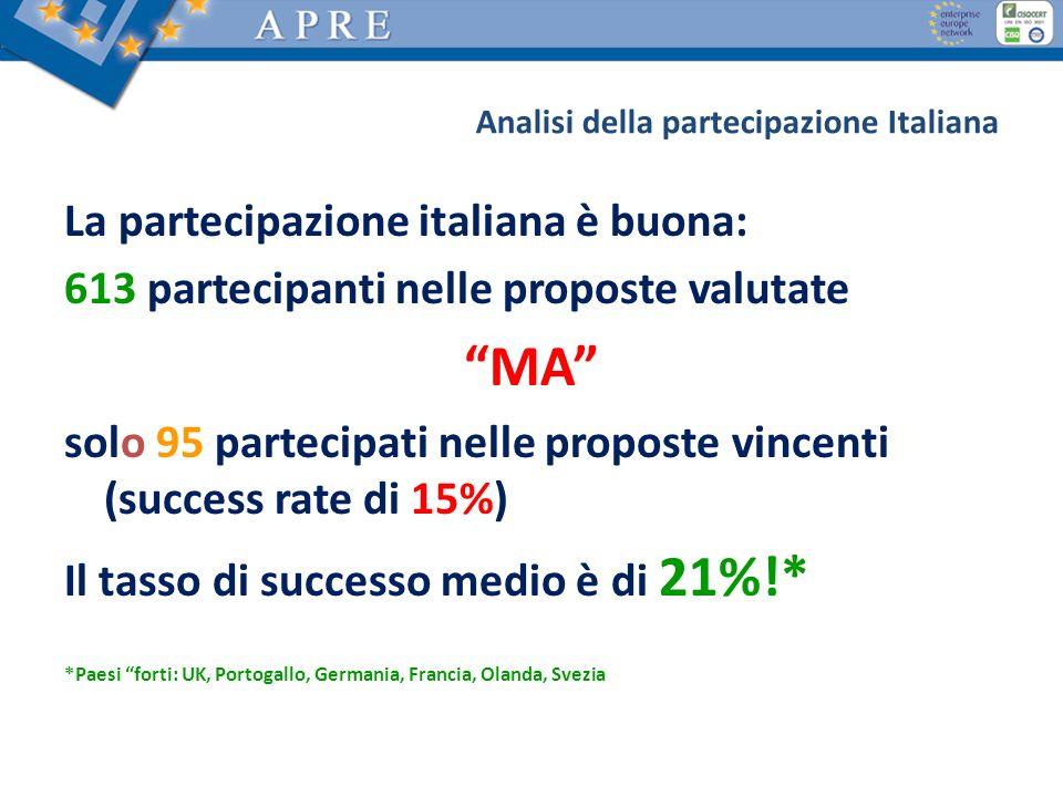La partecipazione italiana è buona: 613 partecipanti nelle proposte valutate MA solo 95 partecipati nelle proposte vincenti (success rate di 15%) Il t
