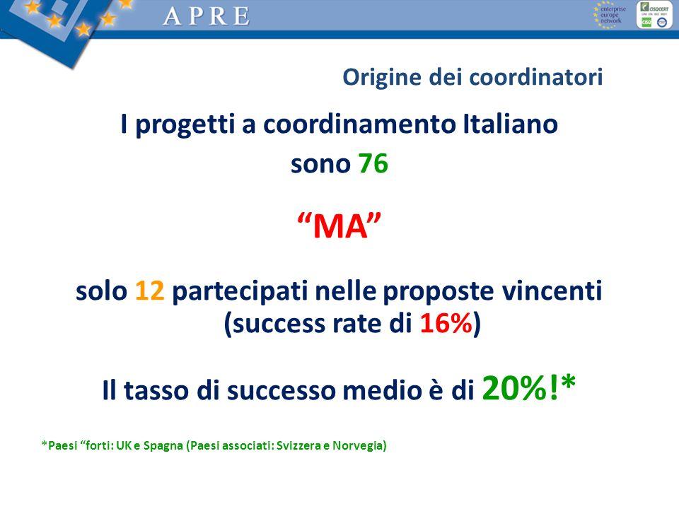 I progetti a coordinamento Italiano sono 76 MA solo 12 partecipati nelle proposte vincenti (success rate di 16%) Il tasso di successo medio è di 20%!*