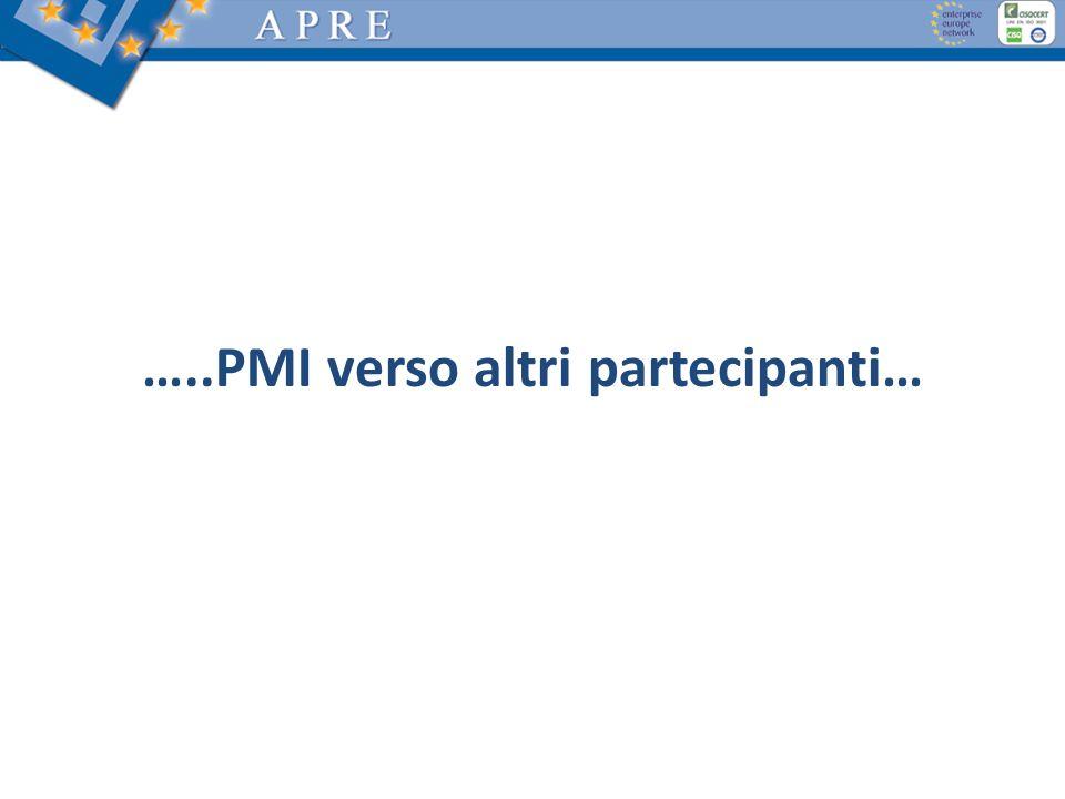 …..PMI verso altri partecipanti…