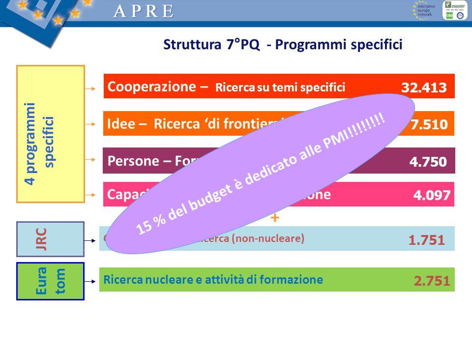 Struttura 7°PQ - Programmi specifici Cooperazione – Ricerca su temi specifici Persone – Formazione e mobilità Idee – Ricerca di frontiera Capacità – R