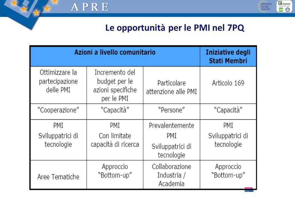 Regole di Partecipazione Ricerca per le PMI Ricerca per le Associazioni di PMI Durata1-2 anni2-3 anni Numero dei partecipanti 5-10 almeno 3 PMI in 3 SM/ACS almeno 2 esecutori di RST altre aziende o end-users (opzionale) 10-15 almeno 3 Associazioni PMI in 3 SM/ACS oppure 1 Associazione PMI al livello Europeo almeno 2 esecutori di RST altre aziende o end-users (almeno 5 PMI) Budget totale0.5 – 1.5 M 1.5 – 4 M Attività Ricerca e sviluppo tecnologico; Dimostrazione; Altre attività: disseminazione e training (<= 10%); Gestione Ricerca e sviluppo tecnologico; Dimostrazione; Altre attività: disseminazione e training (<= 15%); Gestione