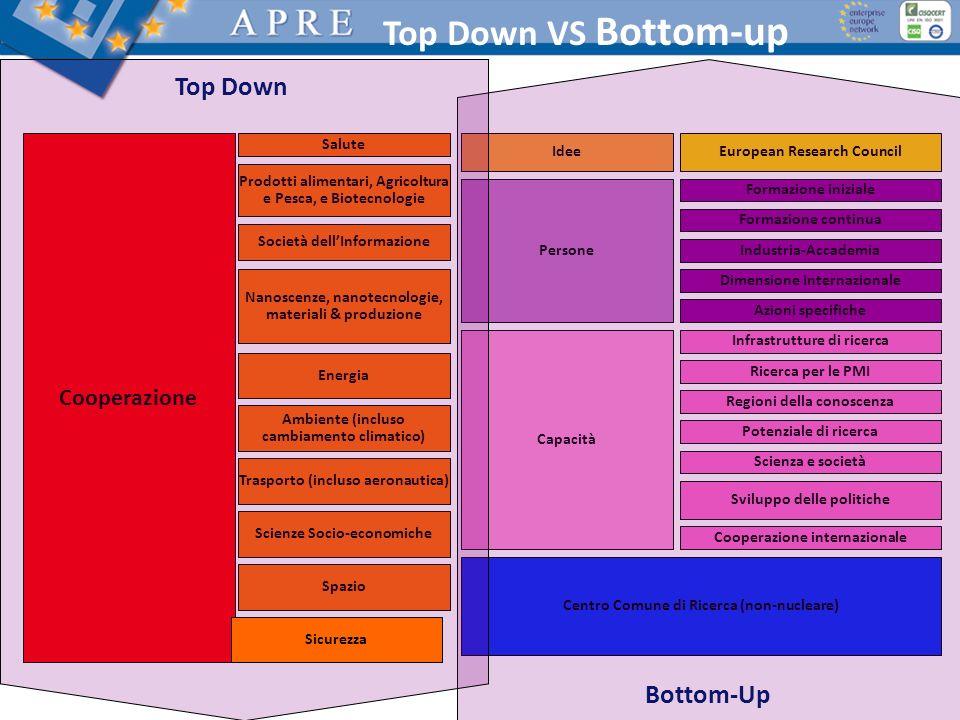 Top Down VS Bottom-up Cooperazione Salute Prodotti alimentari, Agricoltura e Pesca, e Biotecnologie Società dellInformazione Nanoscenze, nanotecnologi