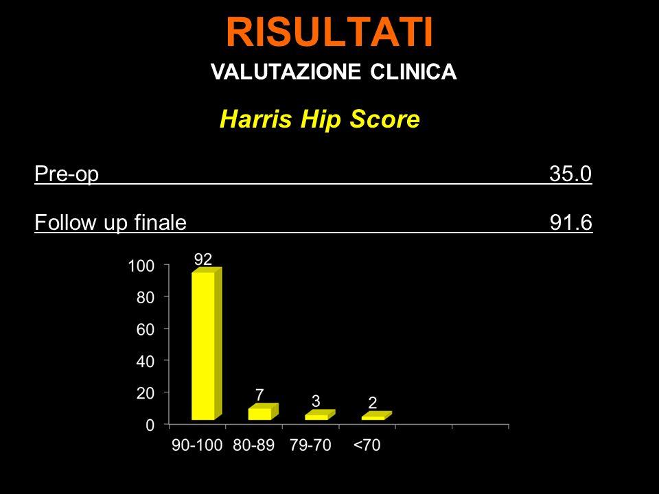 RISULTATI Harris Hip Score Pre-op 35.0 Follow up finale 91.6 VALUTAZIONE CLINICA