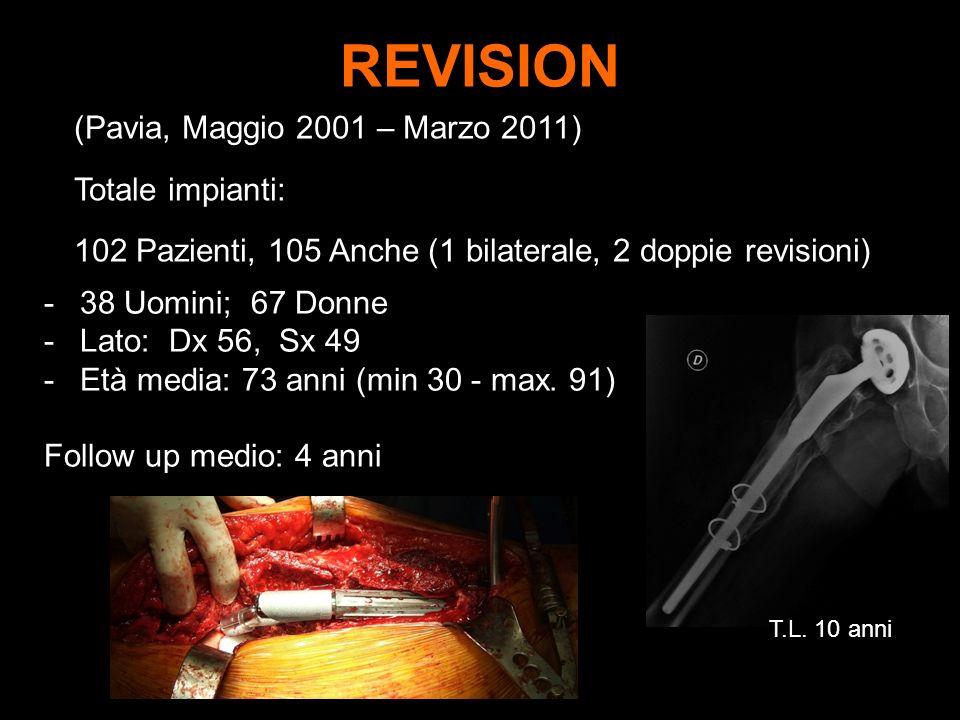 REVISION -38 Uomini; 67 Donne -Lato: Dx 56, Sx 49 -Età media: 73 anni (min 30 - max. 91) Follow up medio: 4 anni (Pavia, Maggio 2001 – Marzo 2011) Tot