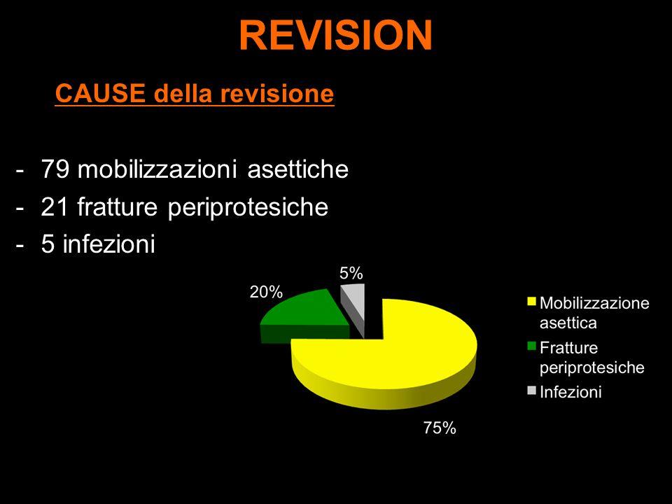 REVISION CAUSE della revisione -79 mobilizzazioni asettiche -21 fratture periprotesiche -5 infezioni