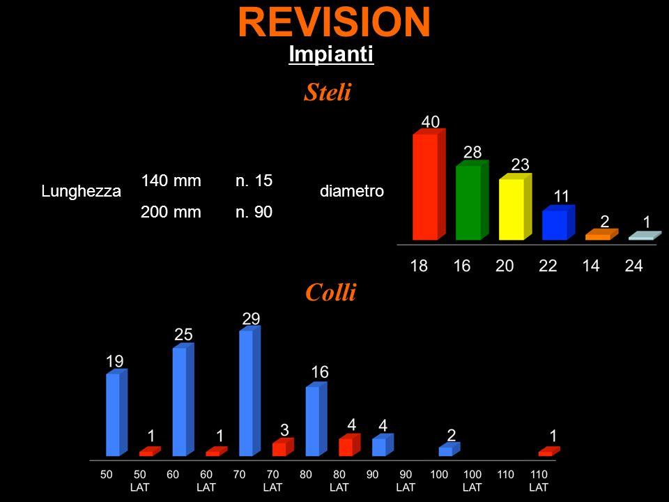 REVISION Impianti Steli Colli Lunghezzadiametro n. 15 200 mm 140 mm n. 90