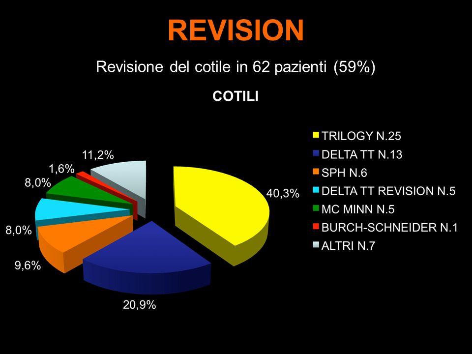 REVISION Revisione del cotile in 62 pazienti (59%)