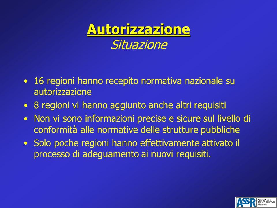 Autorizzazione Autorizzazione Situazione 16 regioni hanno recepito normativa nazionale su autorizzazione 8 regioni vi hanno aggiunto anche altri requi