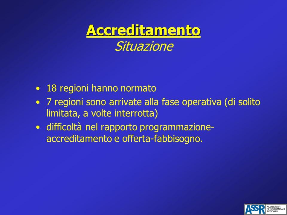 Accreditamento Accreditamento Situazione 18 regioni hanno normato 7 regioni sono arrivate alla fase operativa (di solito limitata, a volte interrotta)