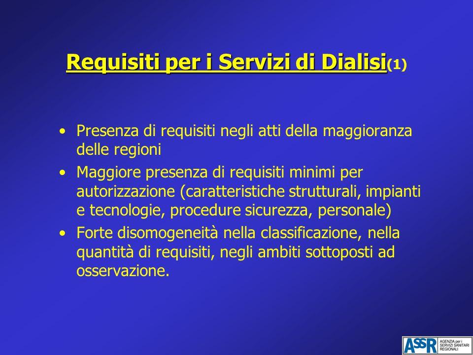 Requisiti per i Servizi di Dialisi Requisiti per i Servizi di Dialisi (1) Presenza di requisiti negli atti della maggioranza delle regioni Maggiore pr