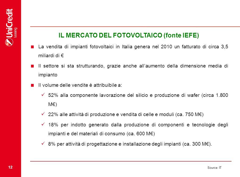 12 Source: IT IL MERCATO DEL FOTOVOLTAICO (fonte IEFE) La vendita di impianti fotovoltaici in Italia genera nel 2010 un fatturato di circa 3,5 miliard