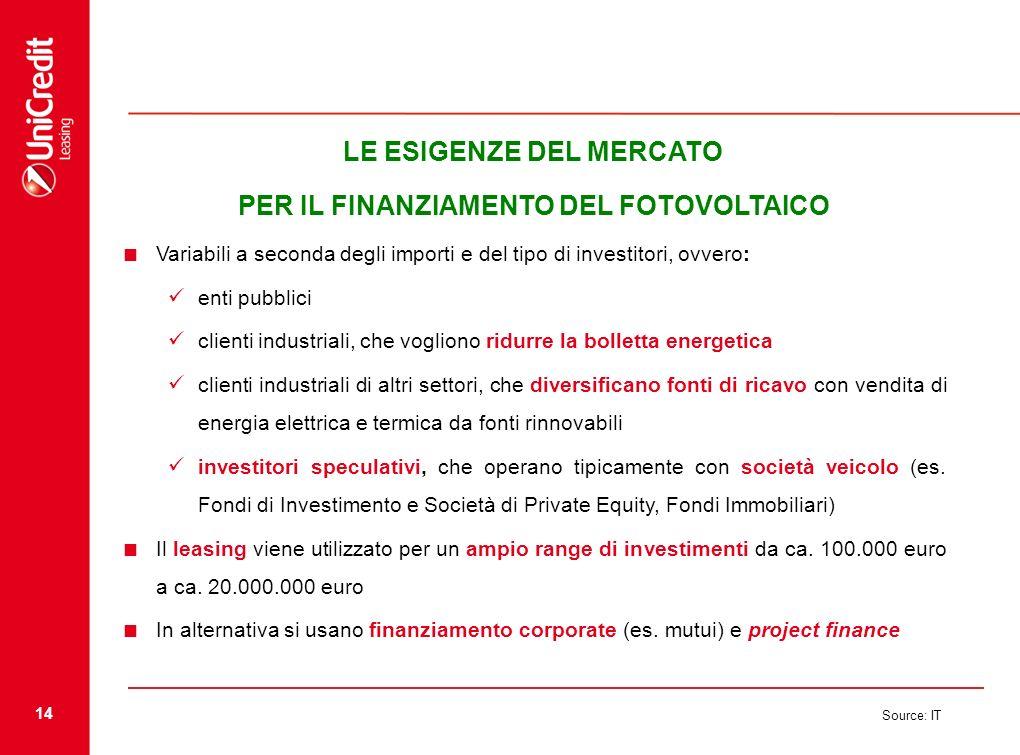 14 Source: IT LE ESIGENZE DEL MERCATO PER IL FINANZIAMENTO DEL FOTOVOLTAICO Variabili a seconda degli importi e del tipo di investitori, ovvero: enti