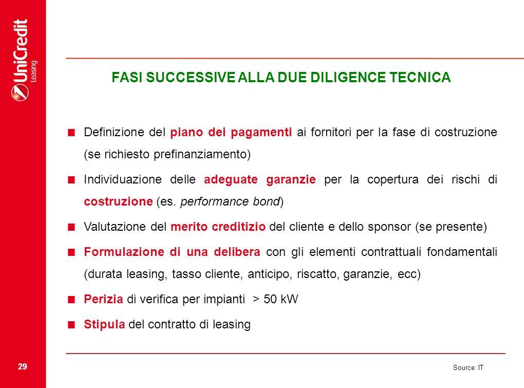 29 Source: IT FASI SUCCESSIVE ALLA DUE DILIGENCE TECNICA Definizione del piano dei pagamenti ai fornitori per la fase di costruzione (se richiesto pre