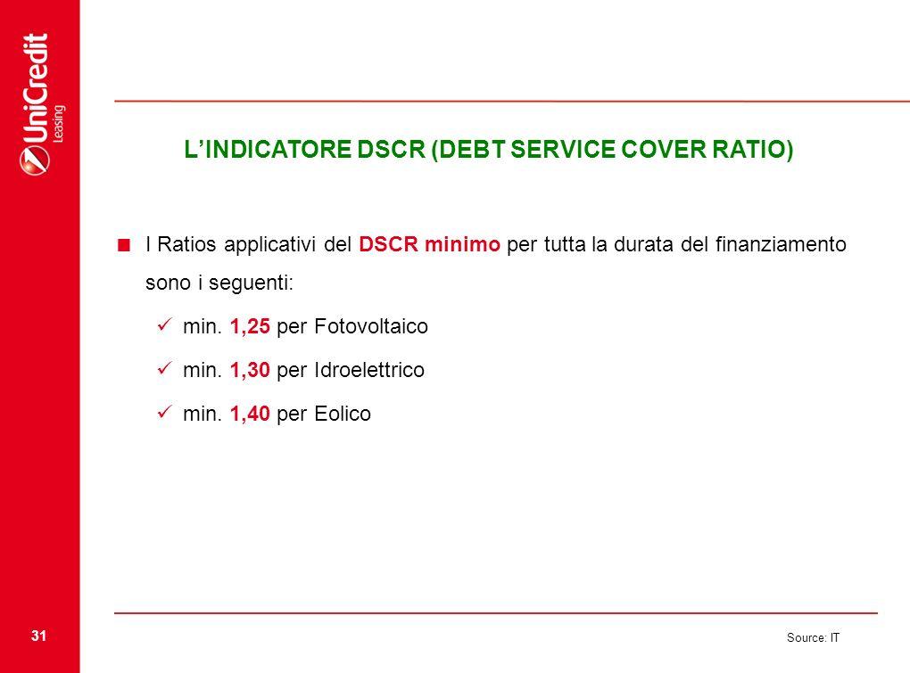 31 Source: IT LINDICATORE DSCR (DEBT SERVICE COVER RATIO) I Ratios applicativi del DSCR minimo per tutta la durata del finanziamento sono i seguenti:
