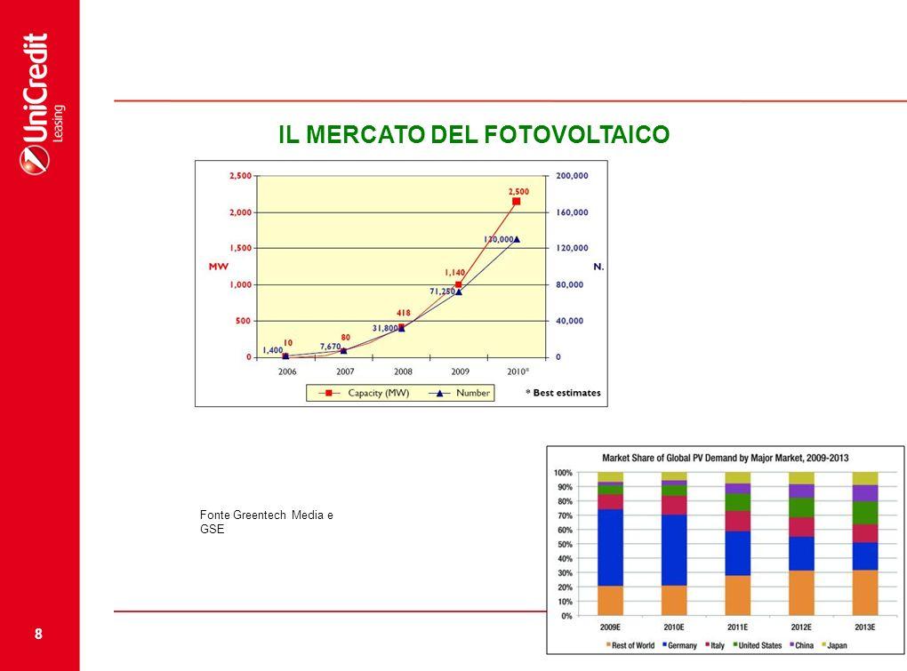 8 Source: IT IL MERCATO DEL FOTOVOLTAICO Fonte Greentech Media e GSE