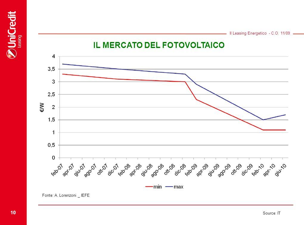 10 Source: IT Il Leasing Energetico - C.O. 11/09 IL MERCATO DEL FOTOVOLTAICO Fonte: A. Lorenzoni _ IEFE