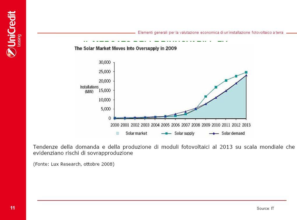 11 Source: IT Elementi generali per la valutazione economica di uninstallazione fotovoltaico a terra IL MERCATO DELLE RINNOVABILI - FV Fonte: GSE