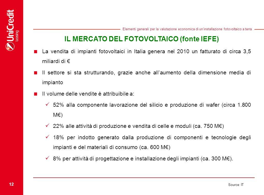 12 Source: IT Elementi generali per la valutazione economica di uninstallazione fotovoltaico a terra IL MERCATO DEL FOTOVOLTAICO (fonte IEFE) La vendi