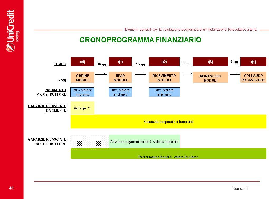 41 Source: IT Elementi generali per la valutazione economica di uninstallazione fotovoltaico a terra CRONOPROGRAMMA FINANZIARIO